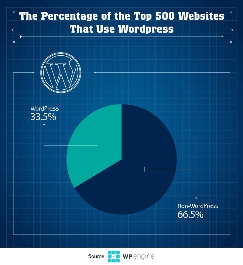 WordPress usage chart