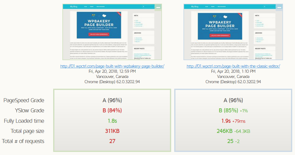 Is WPBakery Page Builder Slowing Down Your Page? See the Results 4