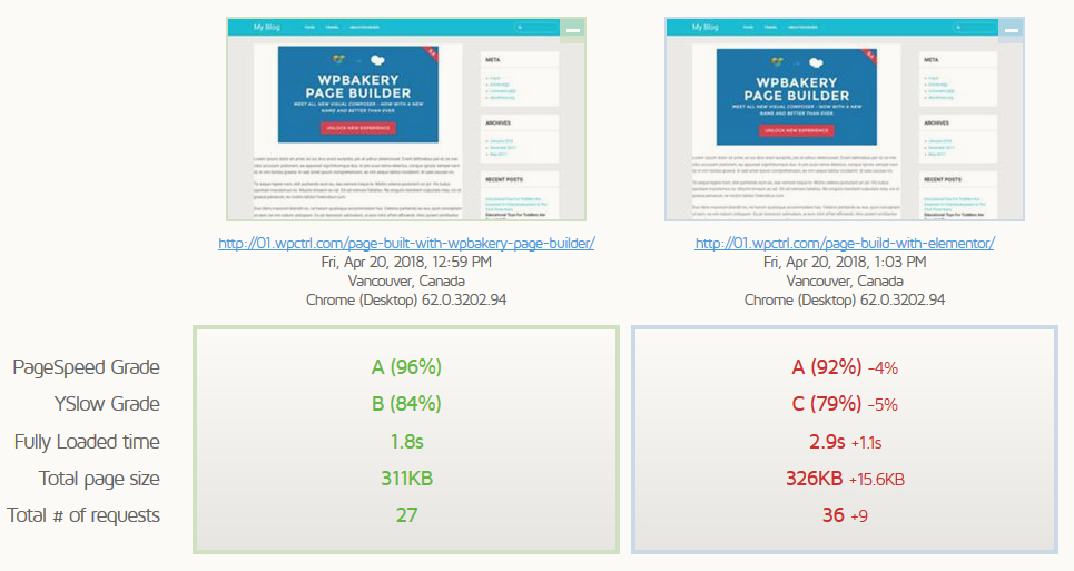 Is WPBakery Page Builder Slowing Down Your Page? See the Results 5