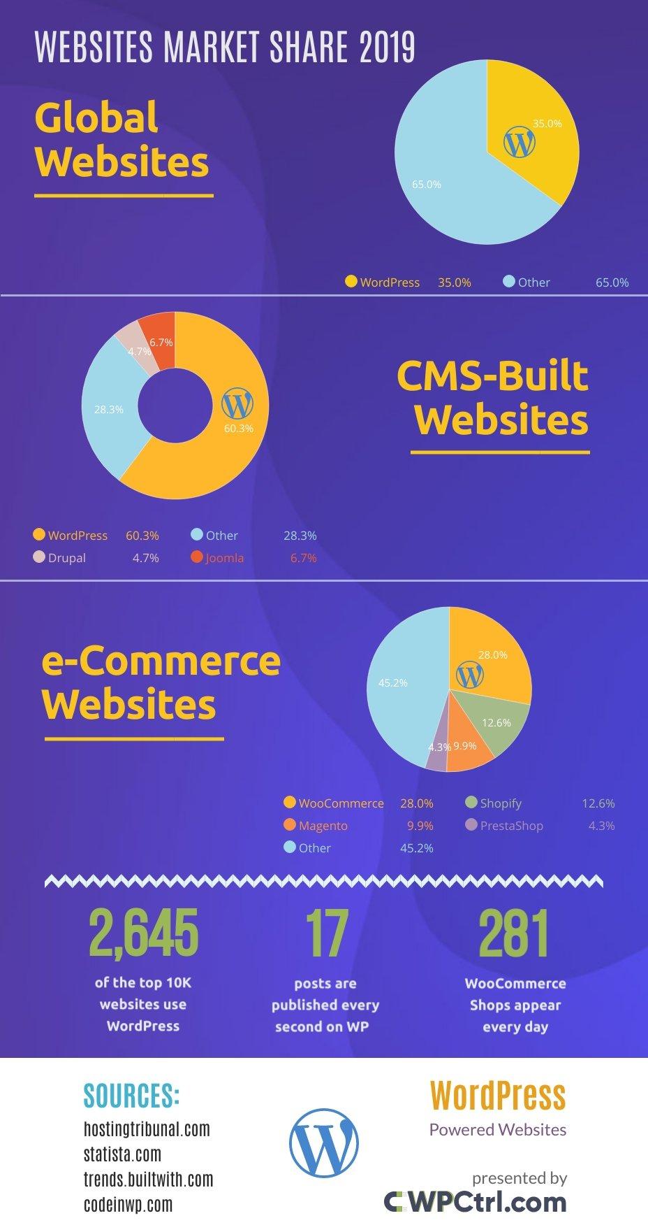 WordPress websites market share infographic